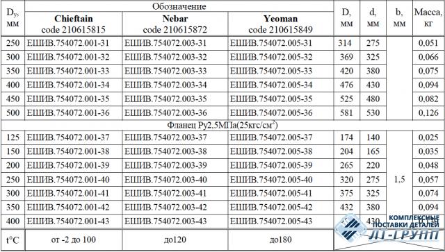 Прокладки для фланцевых соединений Ду20 – 500