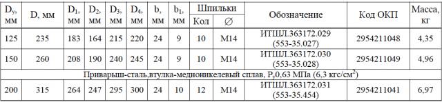 Приварыши путевые под фланцы труб и арматуры по ОСТ 5Р.5536-83