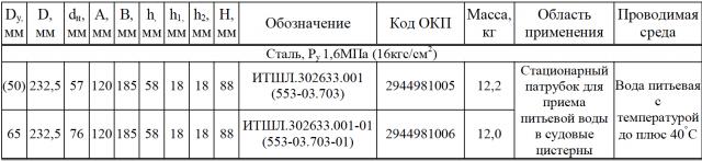 Фланцы с крышкой, тип 2 по ОСТ 5Р.5539-2001