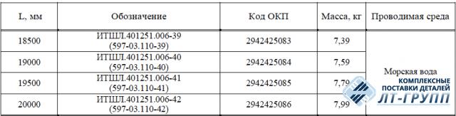 Футштоки складные по ОСТ 5Р.5536-83