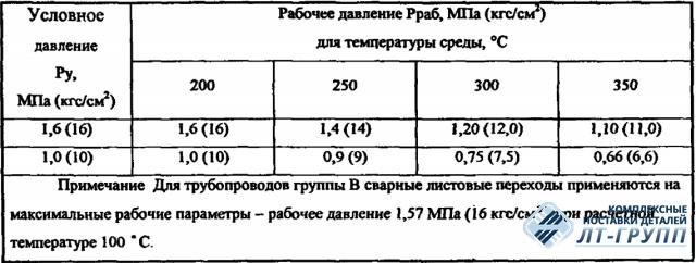 Переходы сварные листовые ОСТ 34-42-665-84